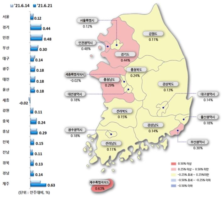 대구 아파트값 상승폭 축소…6월 3주 0.14%↑