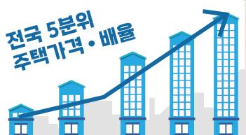 상위 20% 집값, 하위 20%의 9배 육박[그래픽뉴스]