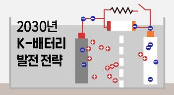 2030년까지 'K배터리' 166조 매출 목표[그래픽뉴스]