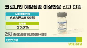 이틀새 예방접종 이상반응 신고 1천965건↑…사망만 7건↑[그래픽뉴스]