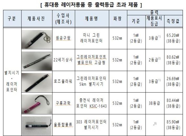 안전기준을 충족하지 않은 레이저포인터 제품. 한국소비자원 제공