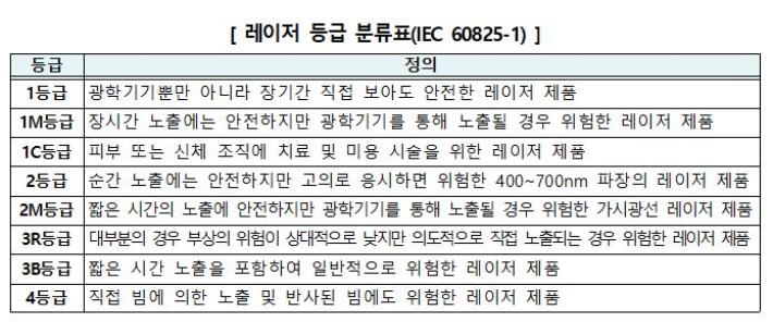 휴대용 레이저 용품 안전기준 등급 분류표. 한국소비자원 제공