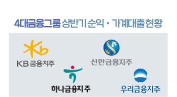 4대 금융그룹 상반기 순이익, 사상 최대 기록[그래픽뉴스]