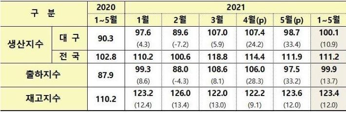 상반기 대구 경제지표 상승…코로나19 기저효과 커