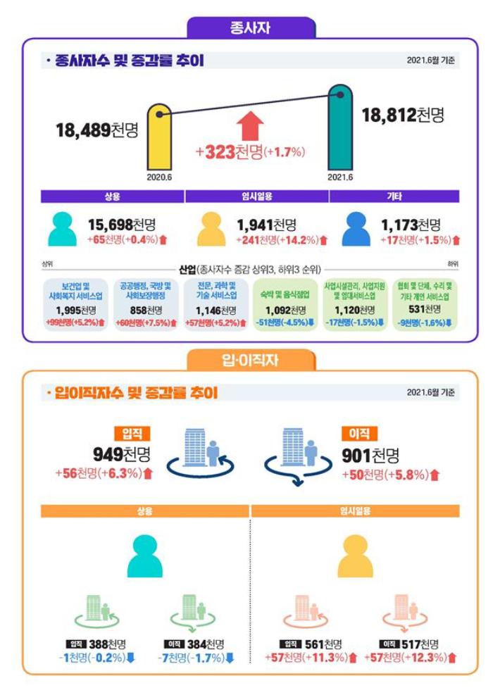 사업체 종사자, 3개월 연속 30만명대 증가…제조업 증가폭도 커져