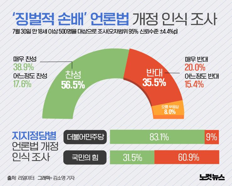 '언론중재법 개정' 찬성 56.5% vs 반대 35.5%[그래픽뉴스]