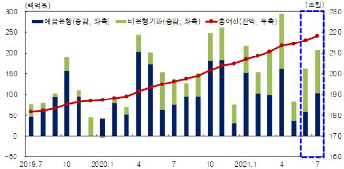 금융기관 여신 추이. 한국은행 대구경북본부 제공