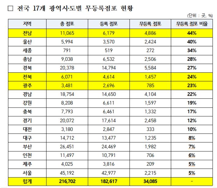 전국 17개 광역시도별  무등록점포 현황. 송갑석 의원실 제공