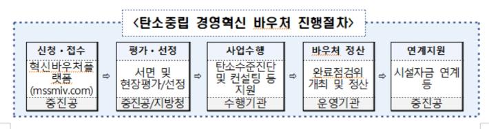 부산 탄소중립 혁신 바우처 사업 27개사 선정